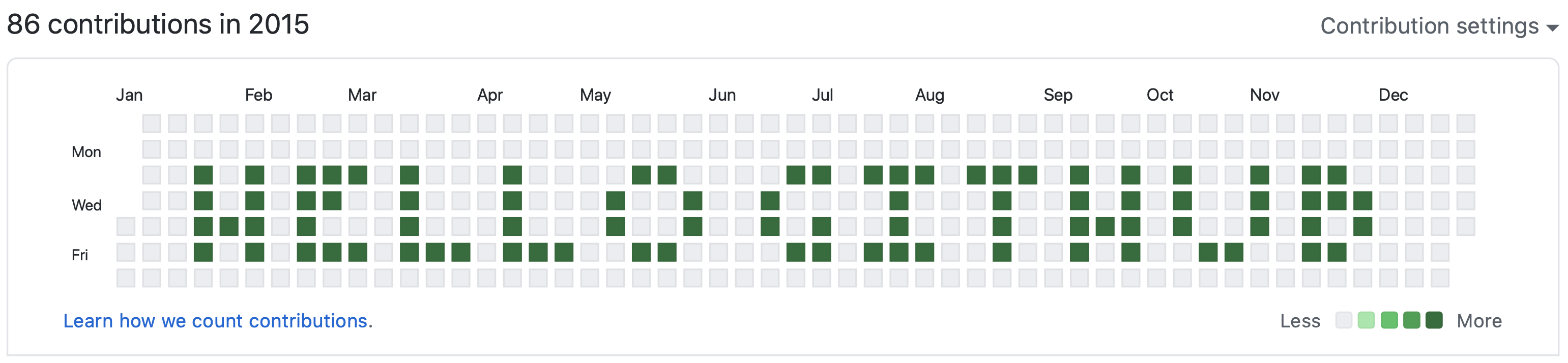 GitHub contribution heatmap with a commit pattern that spells out 'HELLO GITHUB' in capital letters
