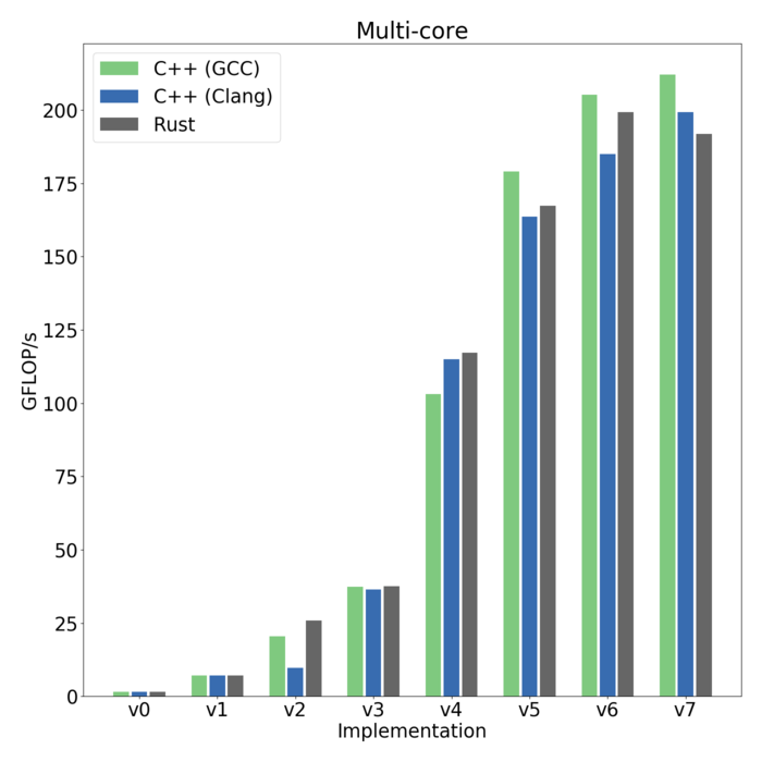 Bar chart depicting the performance gain in gigaflops for two C++ compilers and one Rust compiler, from each incremental program improvement from version 0 to version 7.